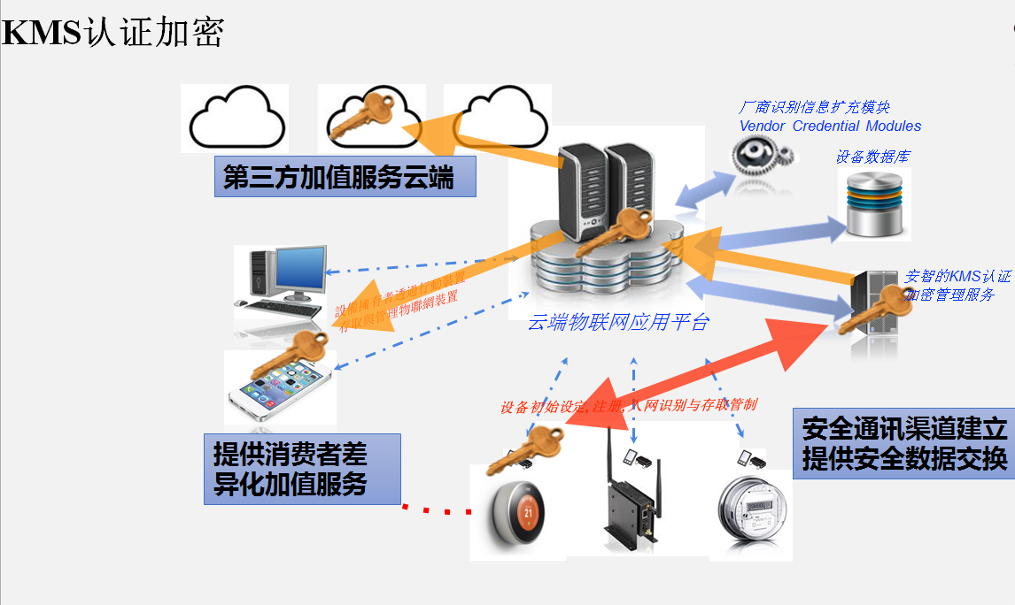 KMS认证加密系统