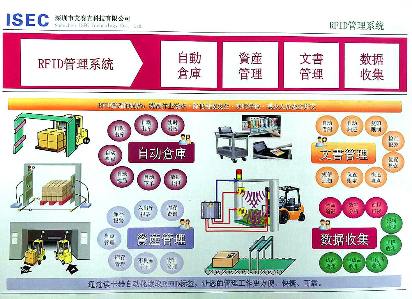 RFID管理系统